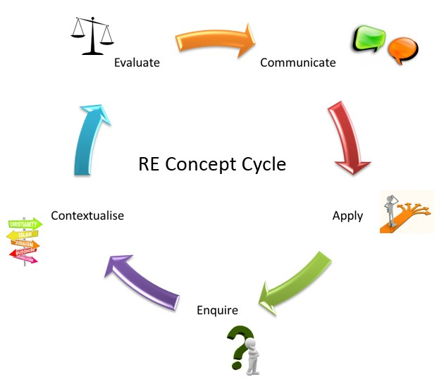 RE Concept Cycle